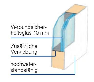 Grafik zum Aufbau einer Kunststoff Haustür mit P4A-Verglasung