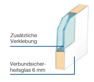 Grafik zum Aufbau einer Kunststoff Haustür mit Sicherheitsverglasung